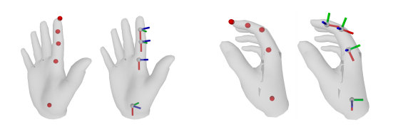 The Inverse Kinematics Dataset. We show two samples of the location-rotation data pair along the index finger. For each sample, the left column shows the 3D joint locations and the right column illustrate the relative joint rotations.
