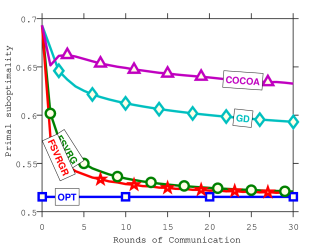 Rounds of communication vs. objective function (left) and test prediction error (right).