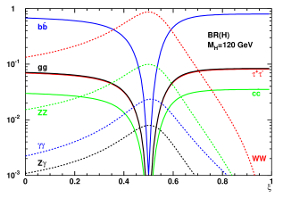 The branching ratios in MCHM5 as a function of