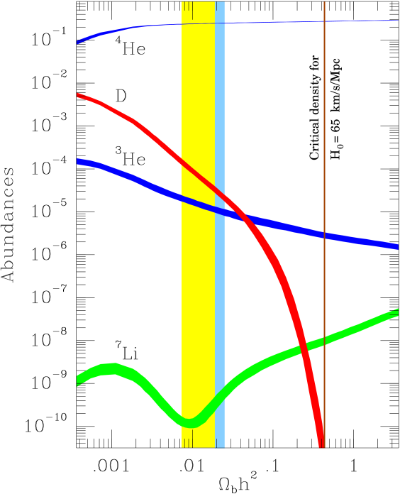 Summary of big-bang production of the light elements. The widths of the curves indicate the