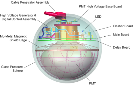 A schematic view of an IceCube Digital Optical Module.