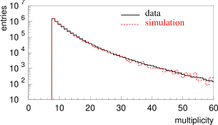 Zenith angle difference distribution of reconstructed and simulated tracks.