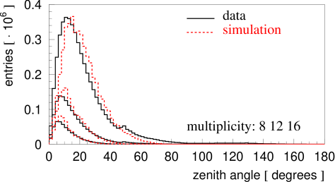 Zenith angle distribution of reconstructed tracks in data and simulated muons.