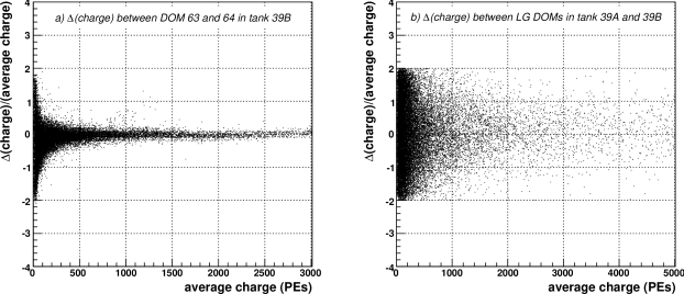 (a)Fluctuations in tank response to signals measured by comparing the response of two DOMs in the same tank to air-showers. (b) Shower-front fluctuations measured by comparing response of two tanks at the same station to air-showers.