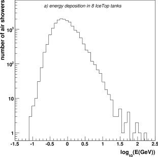 (a) Shower-size spectrum in units equivalent to total visible energy deposited in the 8 tanks; (b) Times of 3 specific DOMs on String-21 in coincident events relative to the first IceTop DOM in the event. The peak near 0 is the time a specific IceTop DOM is hit.