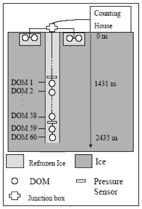 IceCube in 2005 - Surface map of IceTop and String-21 with AMANDA and SPASE.