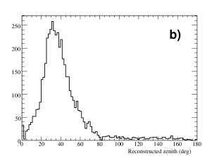 Angular distribution from AMANDA for String-21 coincident events: Azimuth(a) and Zenith(b).