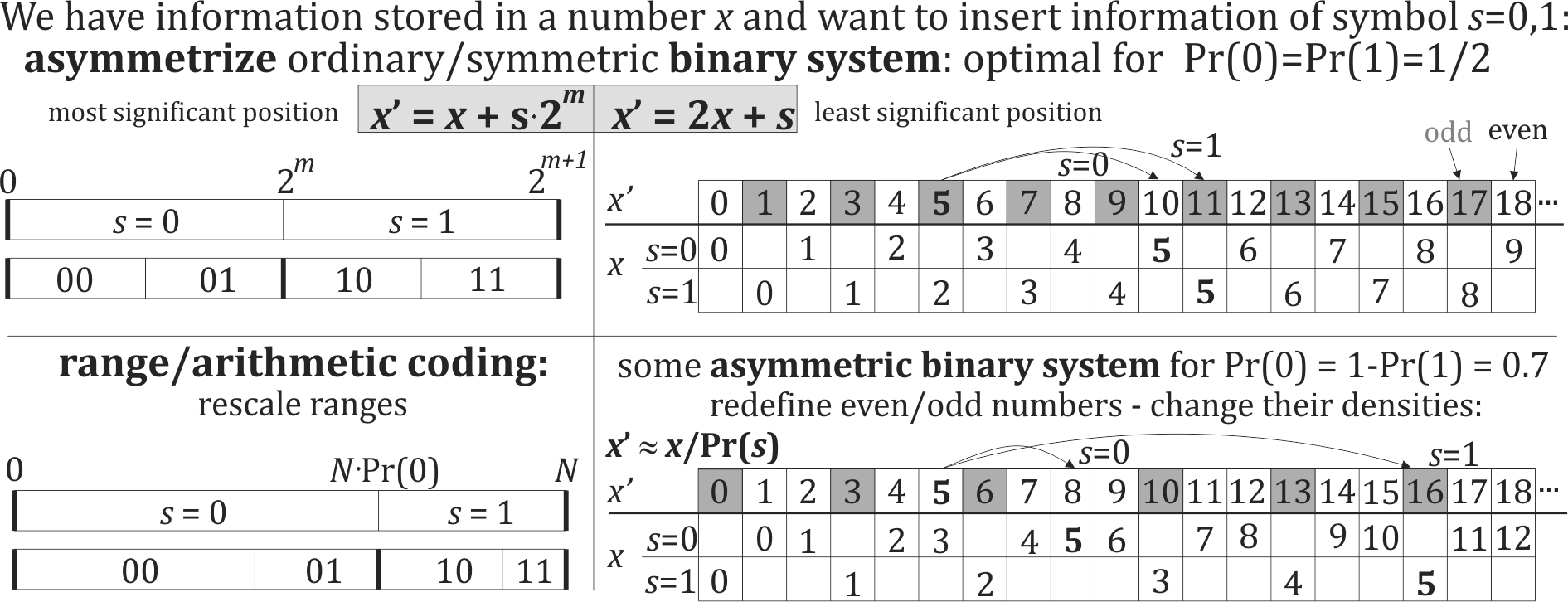 Two ways to asymmetrize binary numeral system. Having some information stored in a natural number