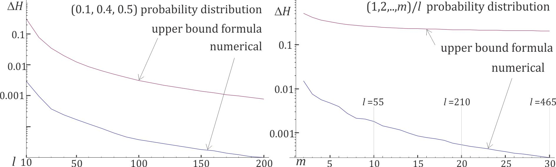 Left: numerical values and comparison with the (
