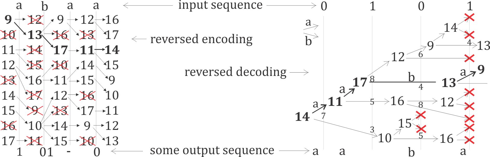Example of encoding (left) and decoding (right) in reversed direction for encoder from Section