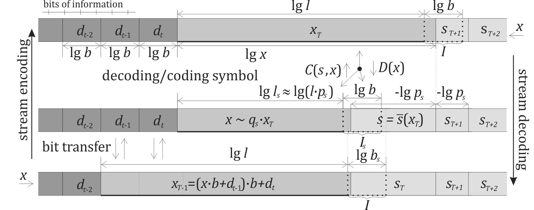 Schematic picture of stream encoding/decoding: encoder travels right, transforming symbols containing