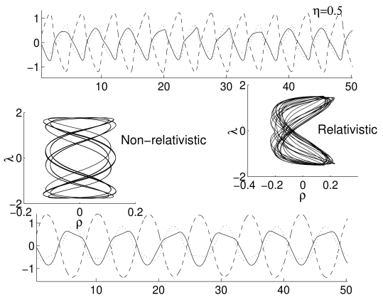 Regular pretzel orbits (run for 120 time steps) of the R and N systems with the corresponding