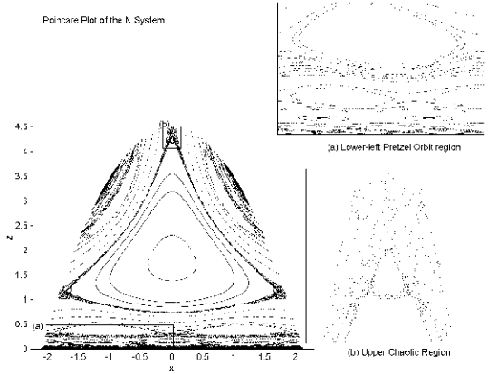 The Poincare plot of the N system. The squares denote the parts of the plot magnified in the insets.