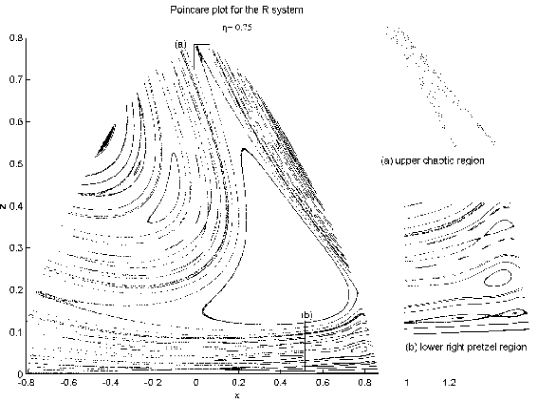 The Poincare plot of the R system at