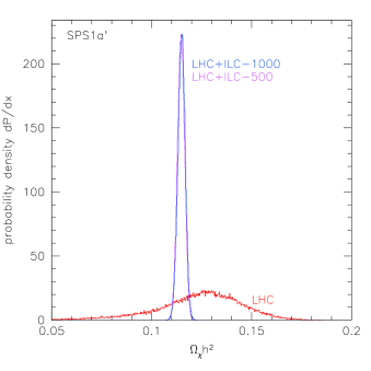 Relic density for point SPS1a