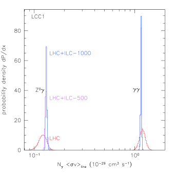 Gamma ray line annihilation cross section at threshold for point LCC1. See Fig.