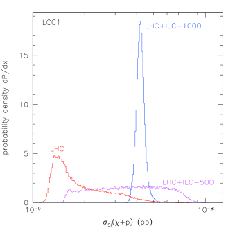 Spin-independent neutralino-proton direct detection cross section for point LCC1. See Fig.