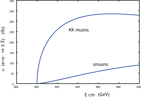 Threshold behavior of pair production cross sections for spin 1/2 (KK muon) and spin 0 (smuon) counterpart to the Standard Model muon. These distributions are easily distinguished by an