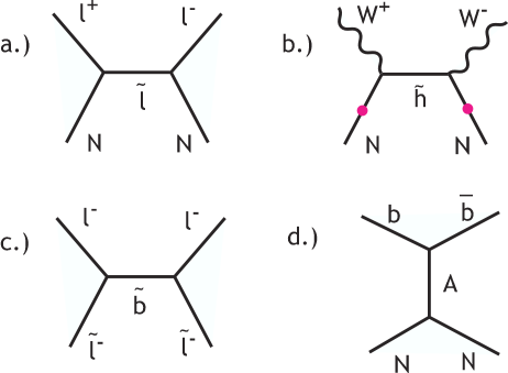 Four neutralino annihilation reactions that are important in different regions of the MSSM parameter space: (a) annihilation to leptons, (b) annihilation to