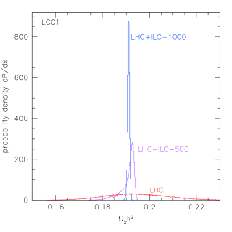 Relic density measurement for point LCC1. Histograms in this and all following figures give the probability distribution