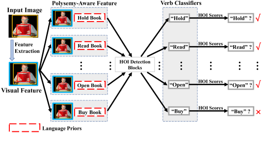 Visual features of each human-object pair are duplicated multiple times so that polysemy-aware visual features can be obtained under the guidance of language priors. Each polysemy-aware feature is sent to a specific verb classifier. To reduce the number of duplicated human-object pairs, meaningless HOI categories (e.g.