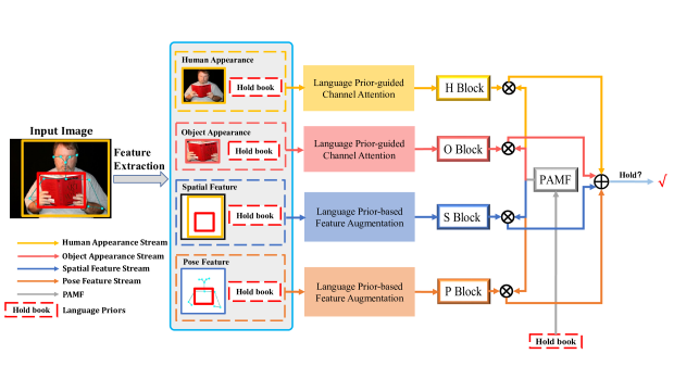 """Overview of the Polysemy Deciphering Network. For the sake of simplicity, only one binary CSP classifier (for """"hold"""") is illustrated here. PD-Net takes four feature streams as input: the human appearance stream ("""