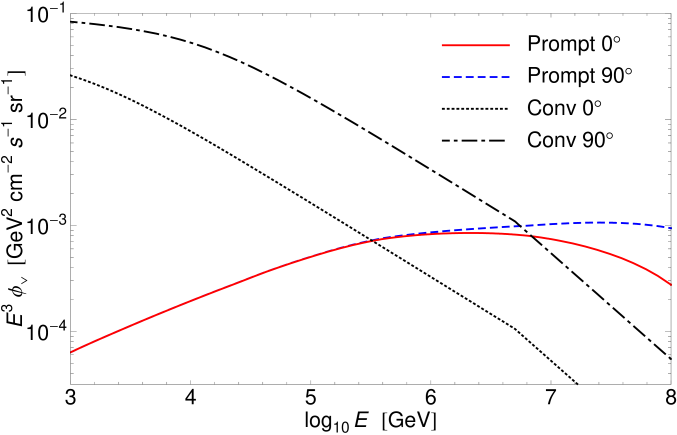 Dependence on zenith angle of prompt and conventional
