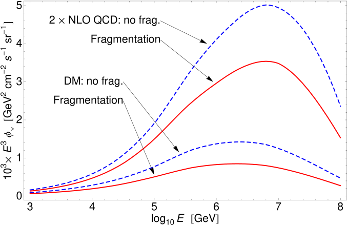 The effect of fragmentation on predicted