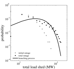 Estimated marginal probability distribution of the load shed by using