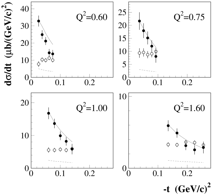 Separated cross sections