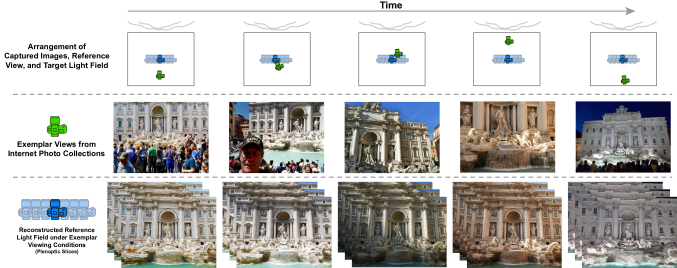 Given a large number of tourist photos taken at different times of day, our system learns to construct a continuous set of lightfields and to synthesize novel views capturing all-times-of-day scene appearance.