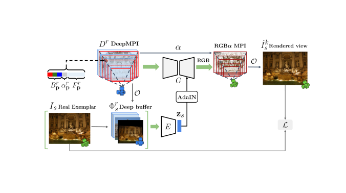Our method builds a reference DeepMPI