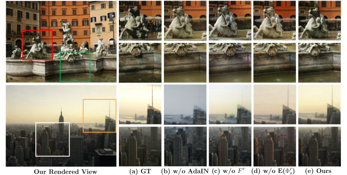 The images rendered from our full approach (e) are more similar to the ground truth images (a) than other configurations. In particular, the images rendered from the models without AdaIN (b) or the DeepMPI (c) are less realistic, and the model that does not feed the deep buffer