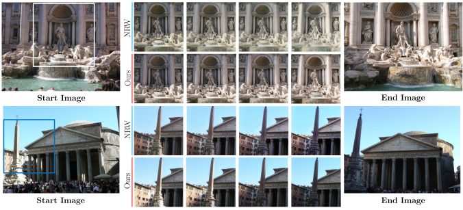 The left- and rightmost exemplar images indicate start and end appearance. Intermediate images are generated by linearly interpolating latent vectors from the two images. Odd rows show interpolation results from NRW