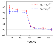 Differences of chiral susceptibilities versus