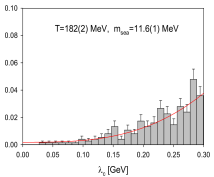 The distribution of the eigenvalue of