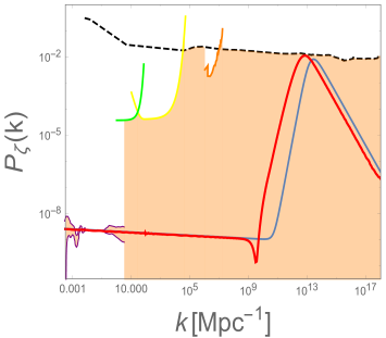 Example of power spectrum (blue line) that is put in by hand so that it produces a significant number of PBHs and is consistent with present constraints (shaded region is allowed): CMB and LLS survey (purple)