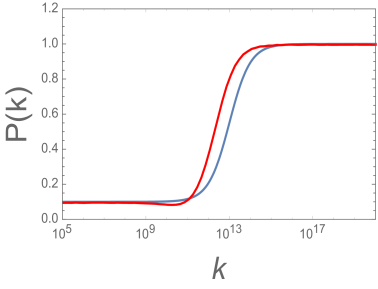 Example of an input hyperbolic tangent power spectrum (blue curve). We reconstruct a potential from this power spectrum making use of the approximation Eq.(