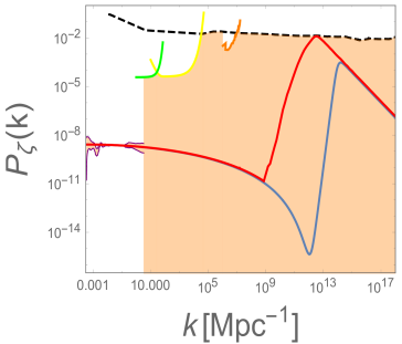 Upper panel: Quintic polynomial potential that gives rise to PBHs. The light-green colored region represents the domain of