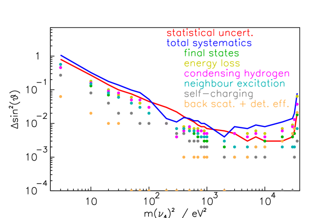 Systematic and statistical uncertainties on the contribution