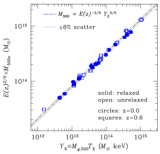 A plot of total cluster mass versus a proxy based on the total baryon mass and temperature, both of which can be inferred from X-ray observations (Kravtsov, Vikhlinin & Nagai 2006). This plot is based on simulated X-ray data, and shows that total cluster masses can be estimated to an rms precision of only 8%. Including the factor