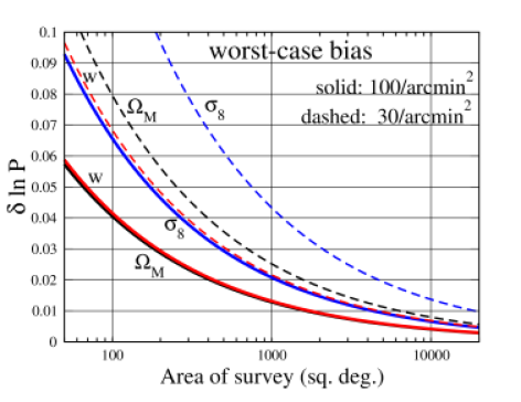 Required accuracy of cosmic shear power spectrum predictions. The curves show the fractional uncertainty of the predicted power spectrum that can be afforded such that the bias in the estimated cosmological parameters is not larger than the statistical uncertainties of the measured cosmic shear signal. The latter depends on the survey area, as well as on the survey depth and thus number density of source galaxies. In particular this plot demonstrates that, for large future surveys, the predictions for the lensing power spectrum need to be known with an accuracy of