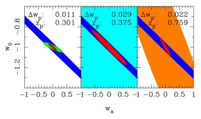 Comparison of Fisher-matrix uncertainties in the dark-energy parameters from weak lensing, SNe Ia and baryon oscillations (left to right). The 3D lensing survey assumes a space-borne 5-band survey covering 20,000 deg
