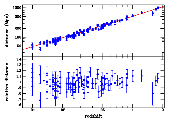 Hubble diagram for nearby Type Ia supernovae. The small scatter indicates the exquisite quality of these objects as relative distance indicators. With an absolute calibration, e.g. Cepheid distances, they also provide the most accurate value of the Hubble constant so far. Data from Riess et al. (2004).