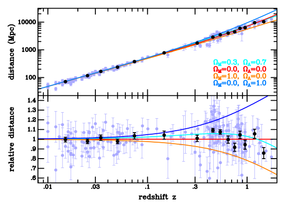Type Ia supernovae Hubble diagram. The relative faintness of the distant supernovae relative to their nearby counterparts is apparent. A comparison with various cosmological models is made. Data from Riess et al. (2004).