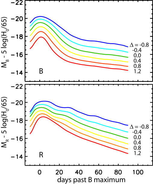 The basic multi-colour approach to supernova cosmology. The relation of brighter supernovae with slower light curve evolution in several filter bands is demonstrated. This correlation is used to normalize the maximum luminosity of Type Ia supernovae. Figure adapted from Jha (2002).