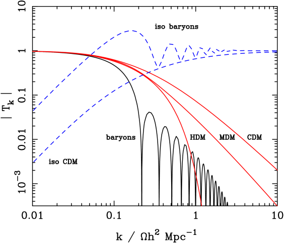 A plot of cosmological transfer functions for matter perturbations. Solid lines show adiabatic models, in which both matter and radiation are perturbed; dashed lines are isocurvature perturbations. A number of possible matter contents are illustrated: pure baryons; pure CDM; pure HDM. For dark-matter models, the characteristic wavenumber scales proportional to