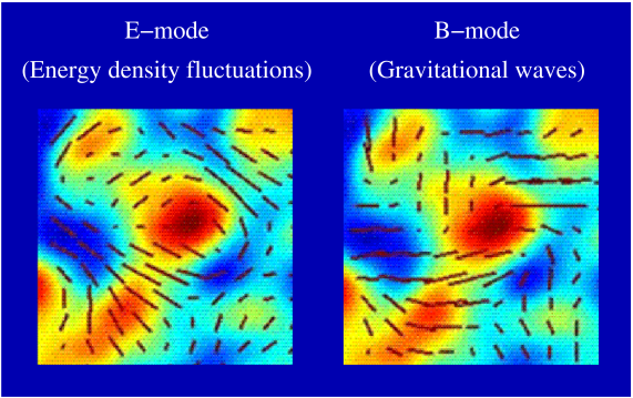 An illustration of the two modes of CMB polarization, and how they might be expected to correlate with total intensity. The B-mode pattern resembles the E-mode pattern but with all polars (indicated by the sticks) rotated by