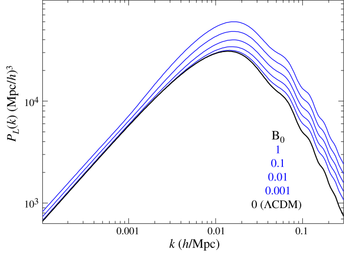 Linear matter power spectrum for several values of