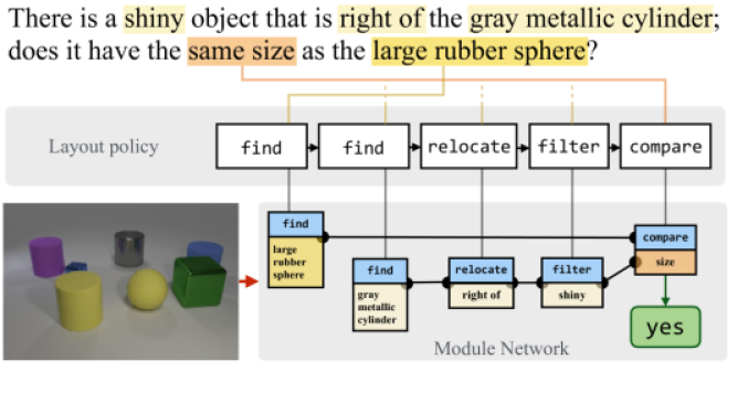 For each instance, our model predicts a computational expression and a sequence of attentive module parameterizations. It uses these to assemble a concrete network architecture, and then executes the assembled neural module network to output an answer for visual question answering. (The example shows a real structure predicted by our model, with text attention maps simplified for clarity.)
